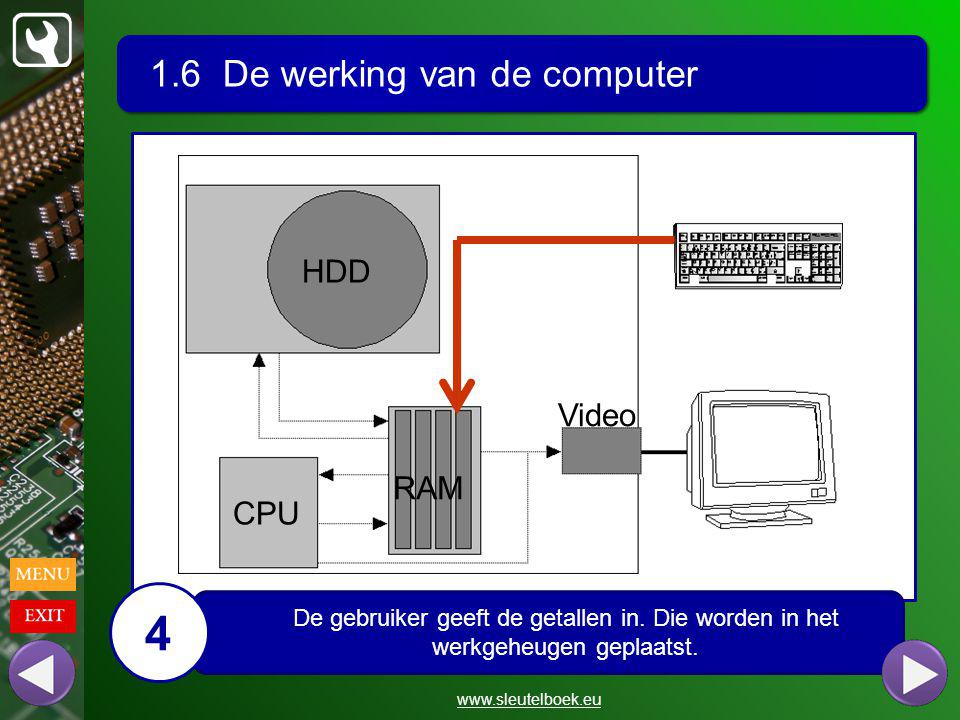 4 1.6 De werking van de computer HDD Video RAM CPU