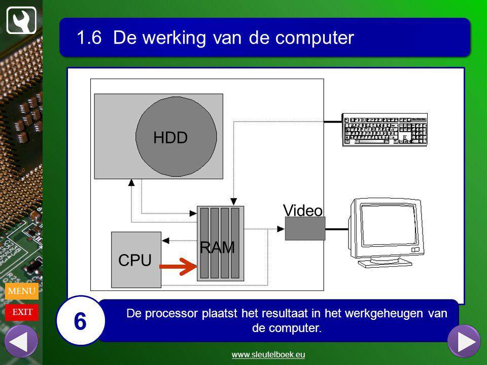 6 1.6 De werking van de computer HDD Video RAM CPU
