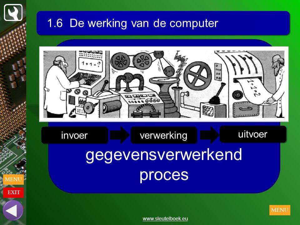 gegevensverwerkend proces
