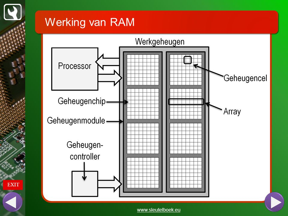 Werking van RAM www.sleutelboek.eu