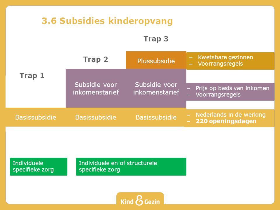 Subsidie voor inkomenstarief