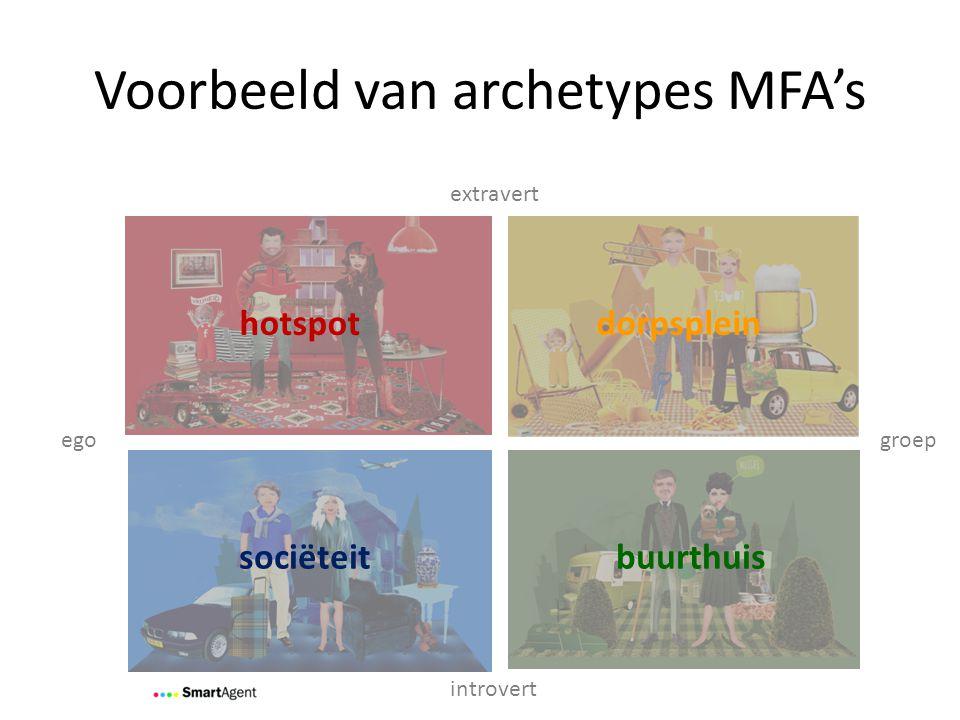 Voorbeeld van archetypes MFA's