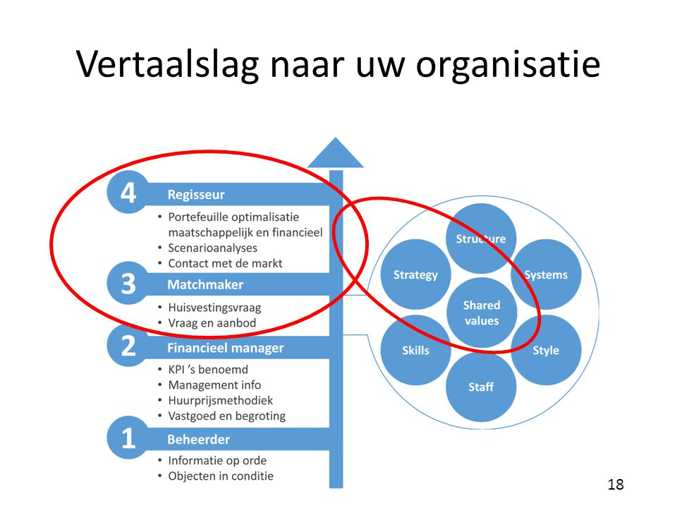 Vertaalslag naar uw organisatie