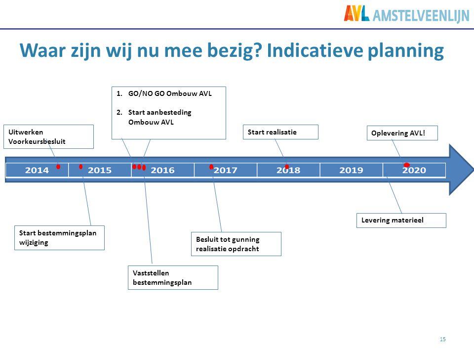 Waar zijn wij nu mee bezig Indicatieve planning