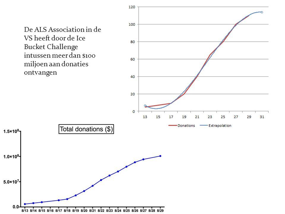 De ALS Association in de VS heeft door de Ice Bucket Challenge intussen meer dan $100 miljoen aan donaties ontvangen