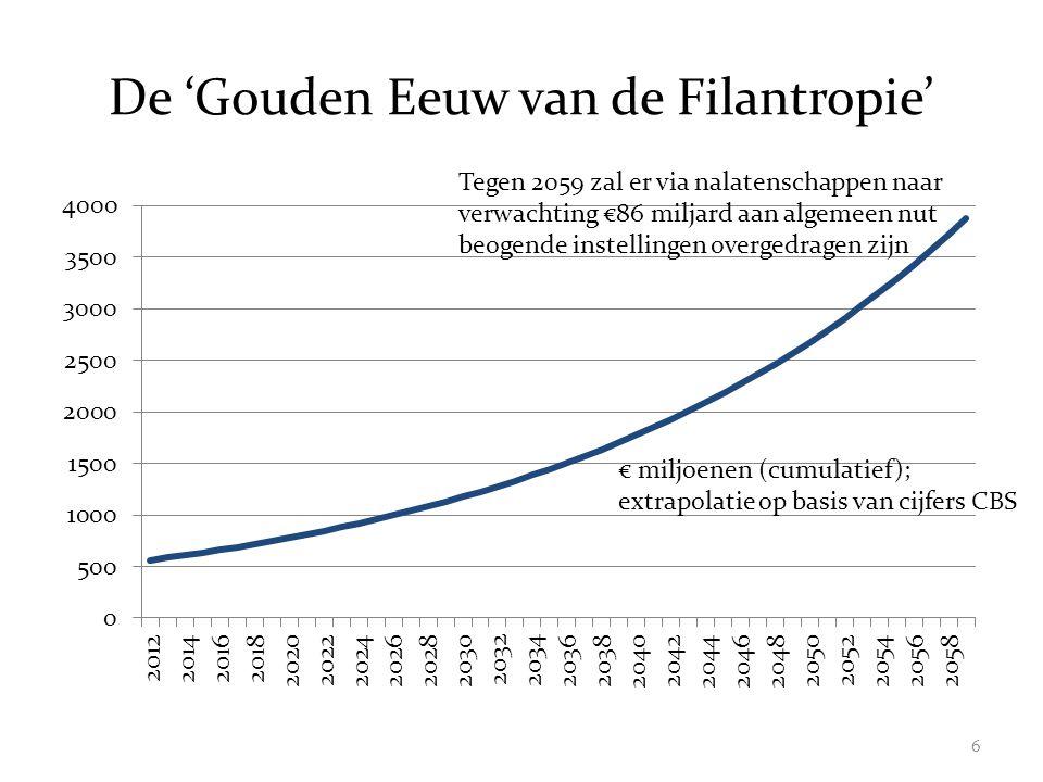 De 'Gouden Eeuw van de Filantropie'
