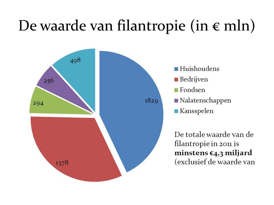 De waarde van filantropie (in € mln)