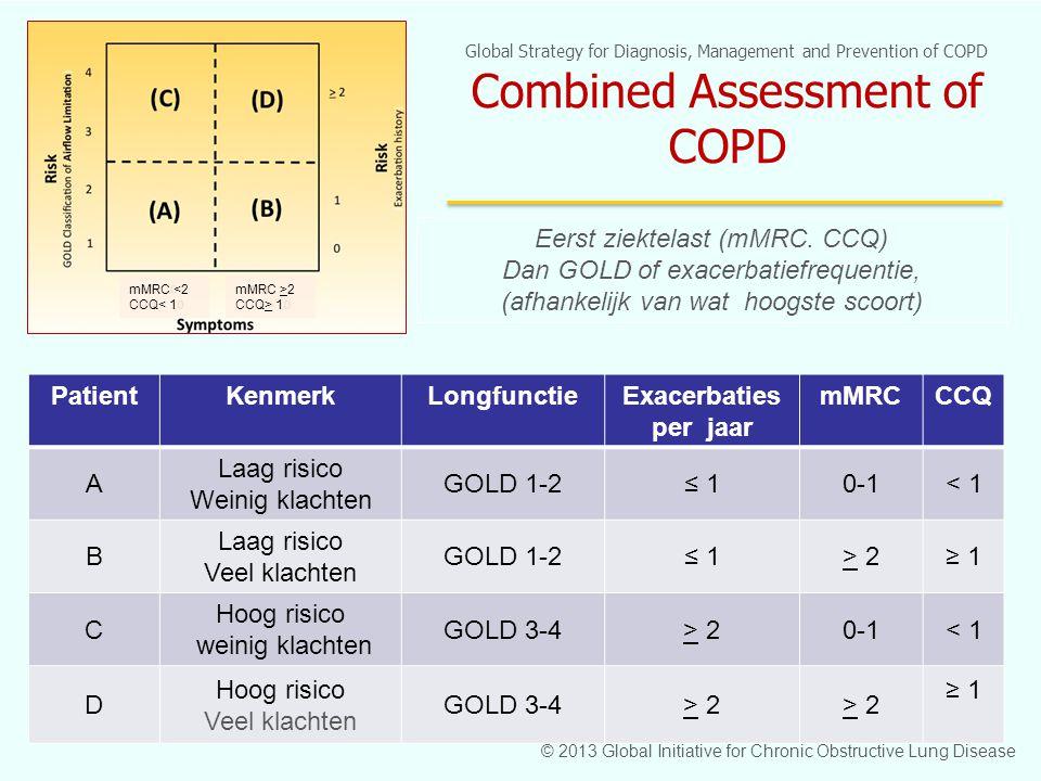 Patient Kenmerk Longfunctie Exacerbaties per jaar mMRC CCQ