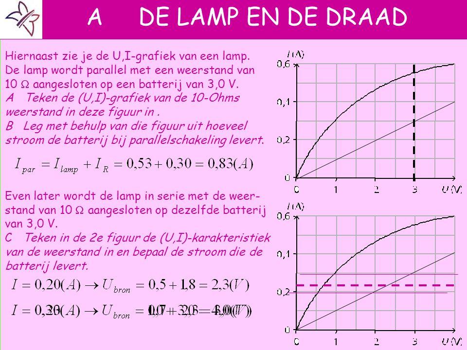 A DE LAMP EN DE DRAAD Hiernaast zie je de U,I-grafiek van een lamp.