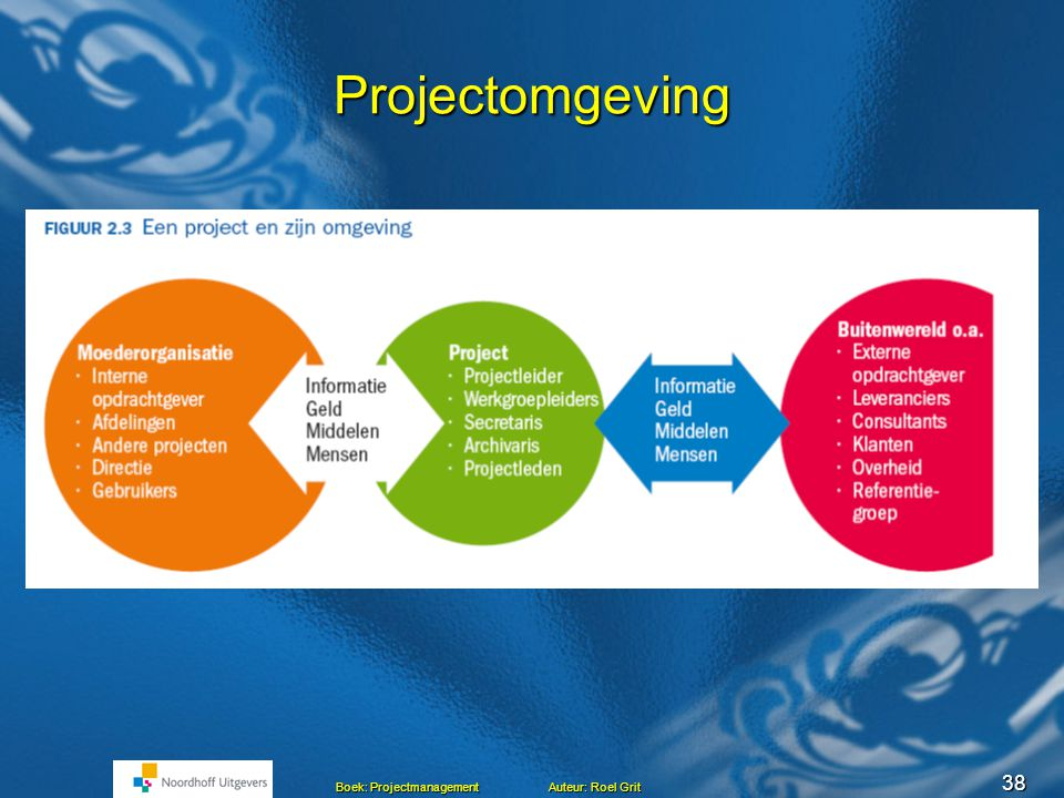Projectomgeving