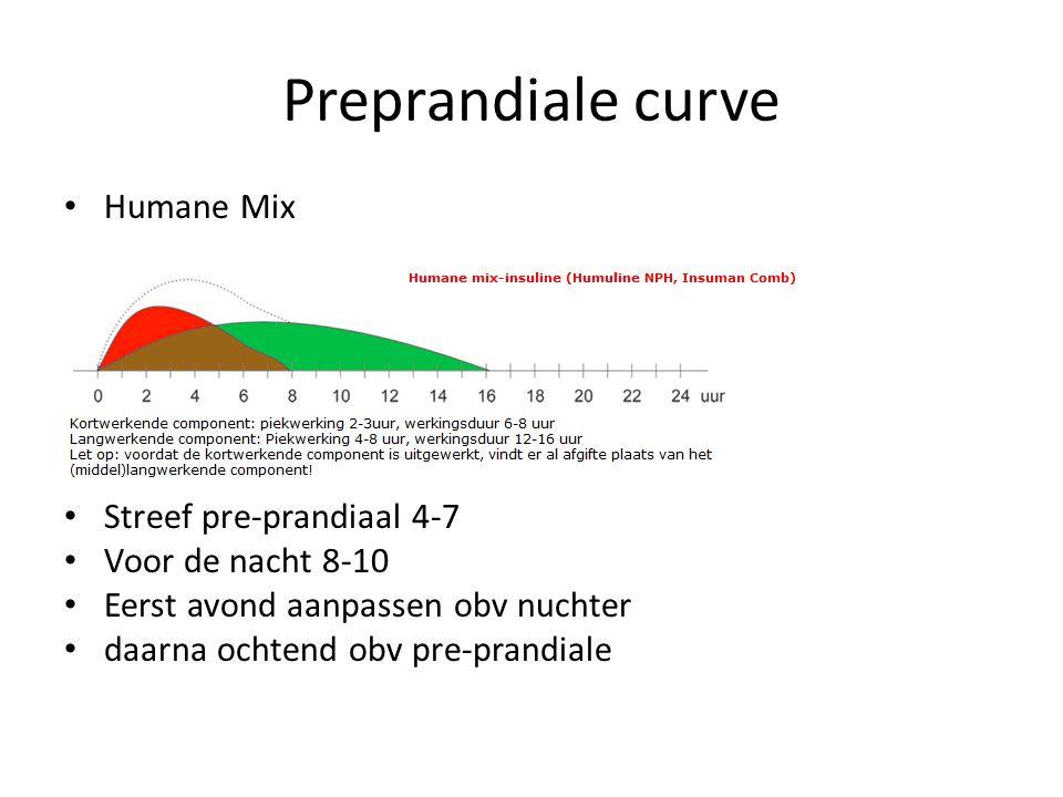 Preprandiale curve Humane Mix Streef pre-prandiaal 4-7