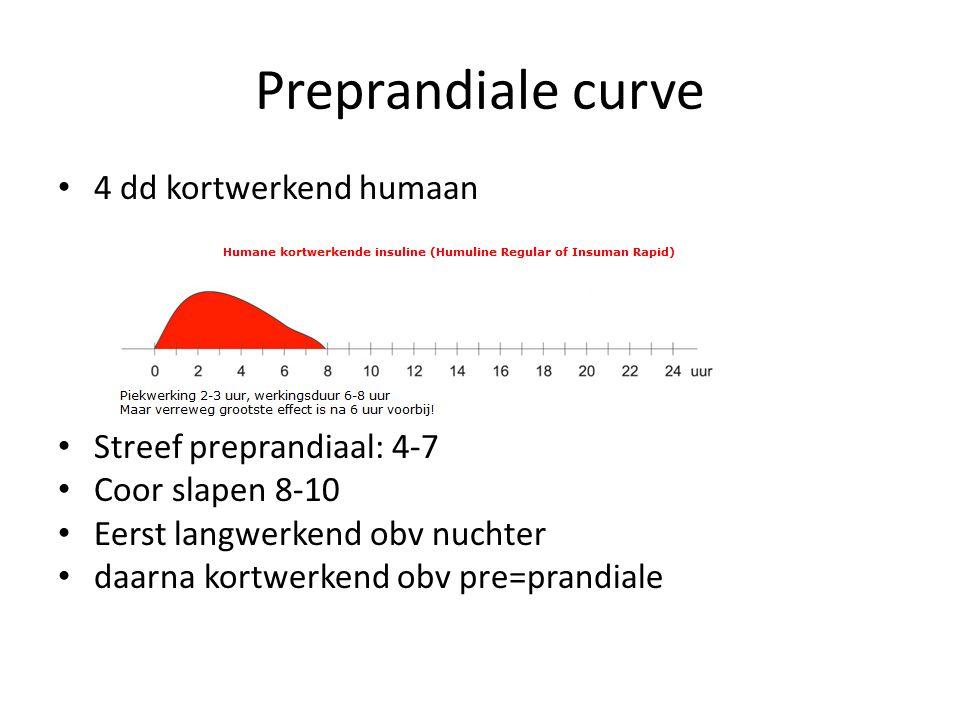 Preprandiale curve 4 dd kortwerkend humaan Streef preprandiaal: 4-7