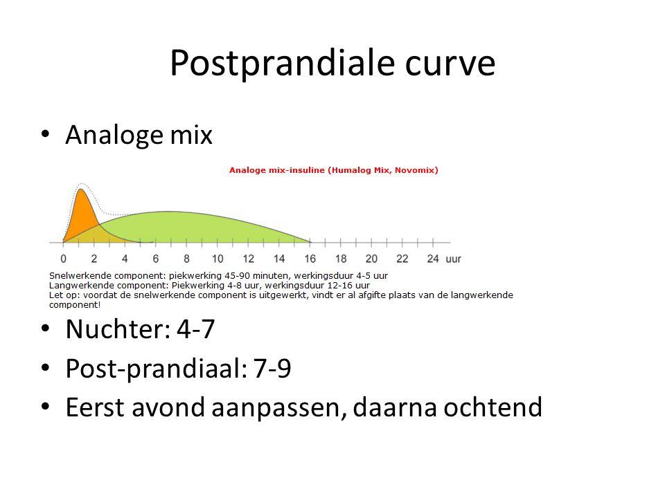 Postprandiale curve Analoge mix Nuchter: 4-7 Post-prandiaal: 7-9