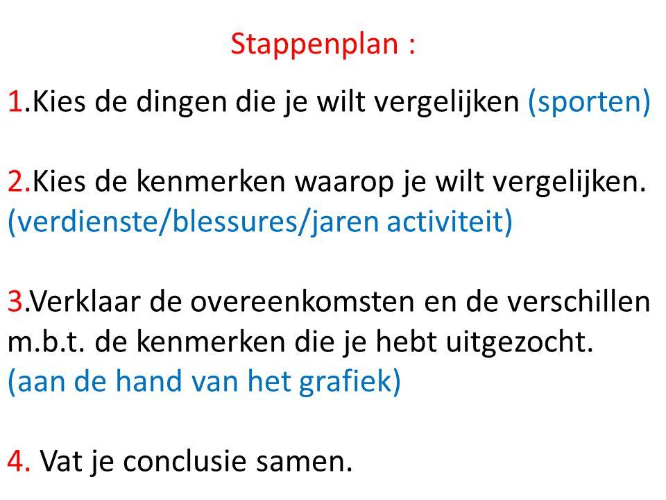 Stappenplan : 1.Kies de dingen die je wilt vergelijken (sporten) 2.Kies de kenmerken waarop je wilt vergelijken.
