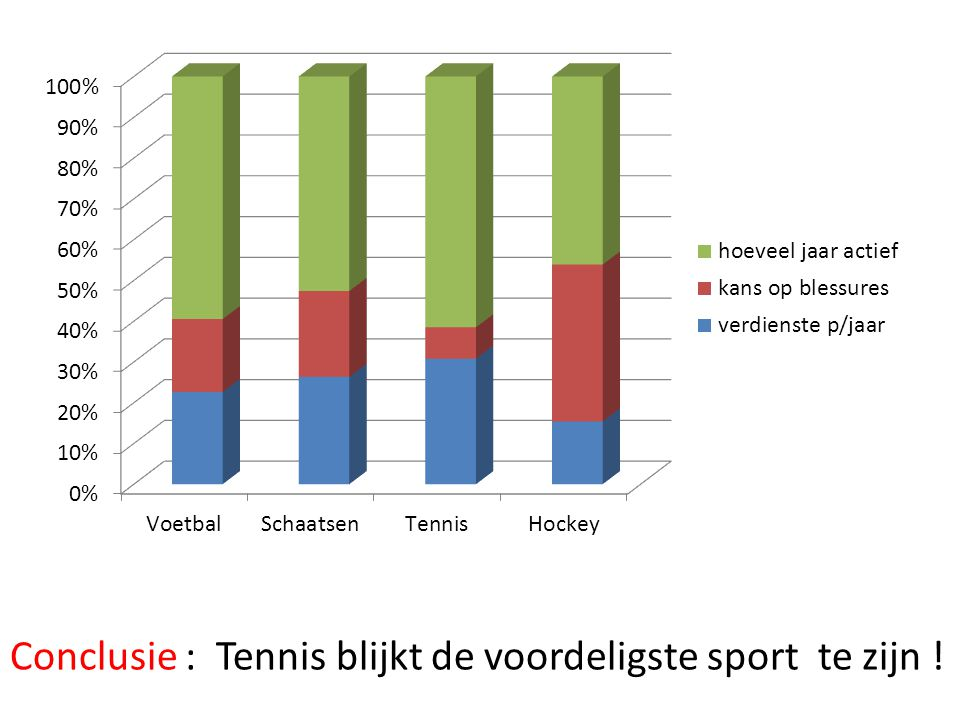 Conclusie : Tennis blijkt de voordeligste sport te zijn !