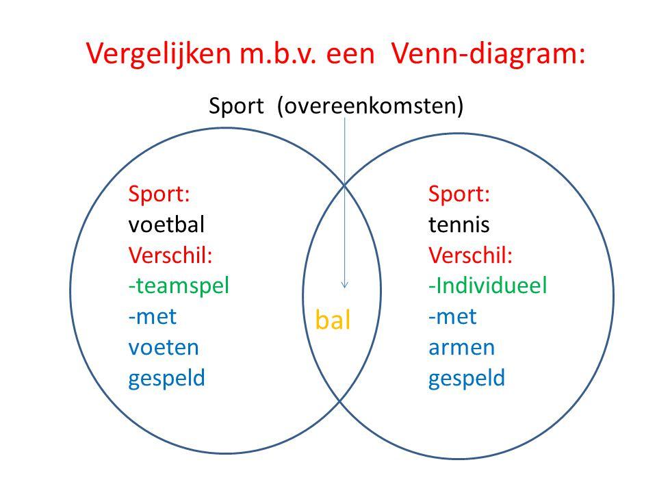 Vergelijken m.b.v. een Venn-diagram: