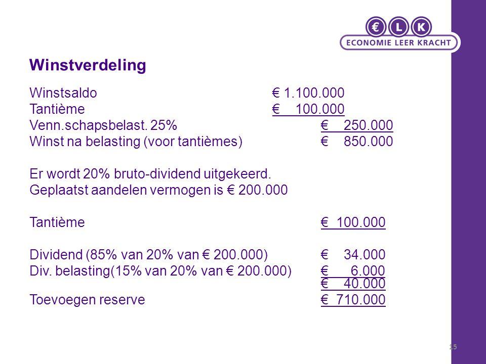 Winstverdeling Winstsaldo € 1.100.000 Tantième € 100.000