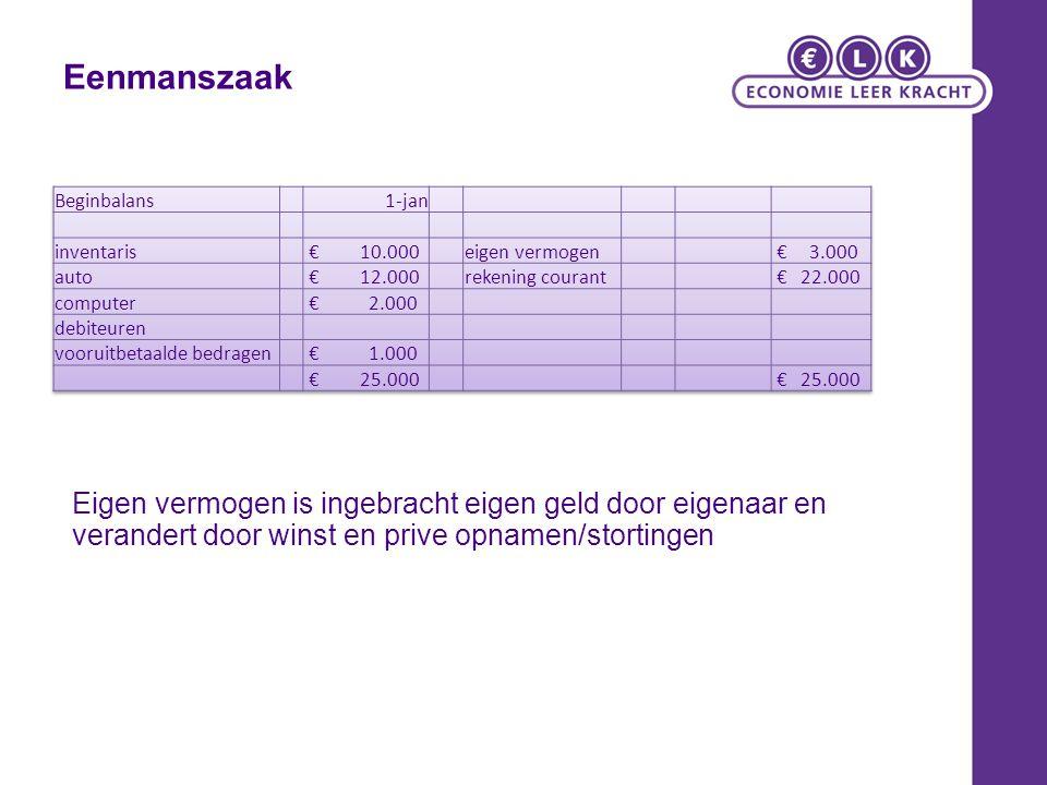 Eenmanszaak Beginbalans. 1-jan. inventaris. € 10.000. eigen vermogen. € 3.000. auto.