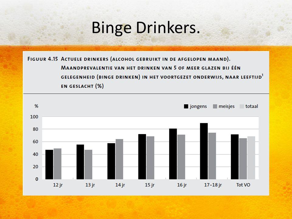 Binge Drinkers.