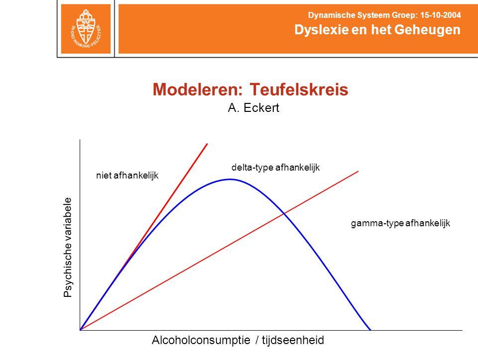 Modeleren: Teufelskreis