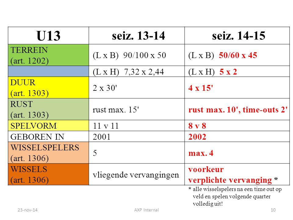 U13 seiz. 13-14 seiz. 14-15 TERREIN (art. 1202) (L x B) 90/100 x 50