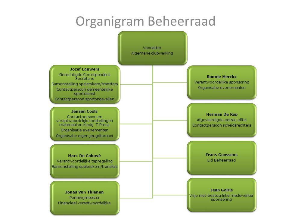 Organigram Beheerraad