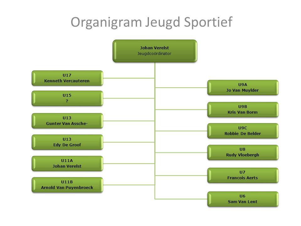 Organigram Jeugd Sportief