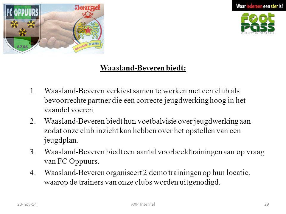 Waasland-Beveren biedt: