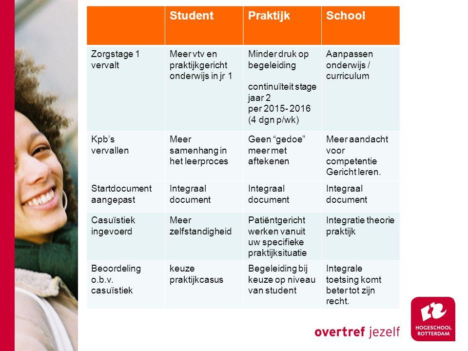 Wat zijn de effecten Student Praktijk School Zorgstage 1 vervalt