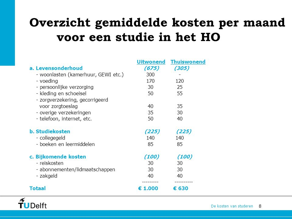 Overzicht gemiddelde kosten per maand voor een studie in het HO