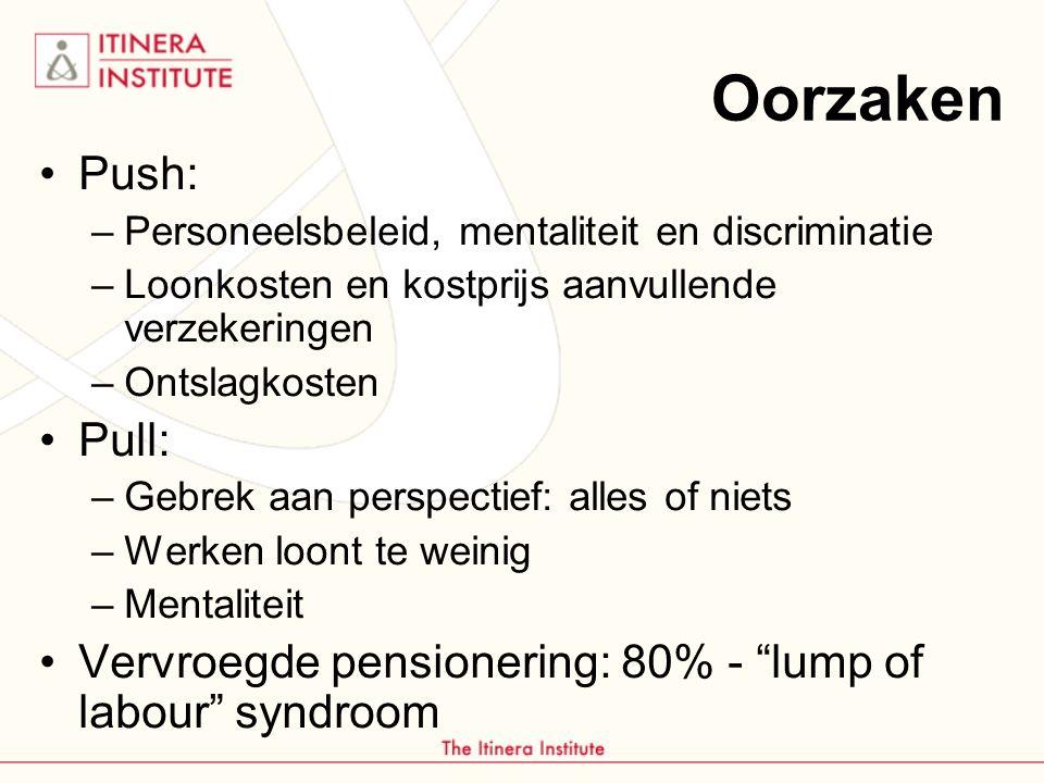 Oorzaken Push: Personeelsbeleid, mentaliteit en discriminatie. Loonkosten en kostprijs aanvullende verzekeringen.