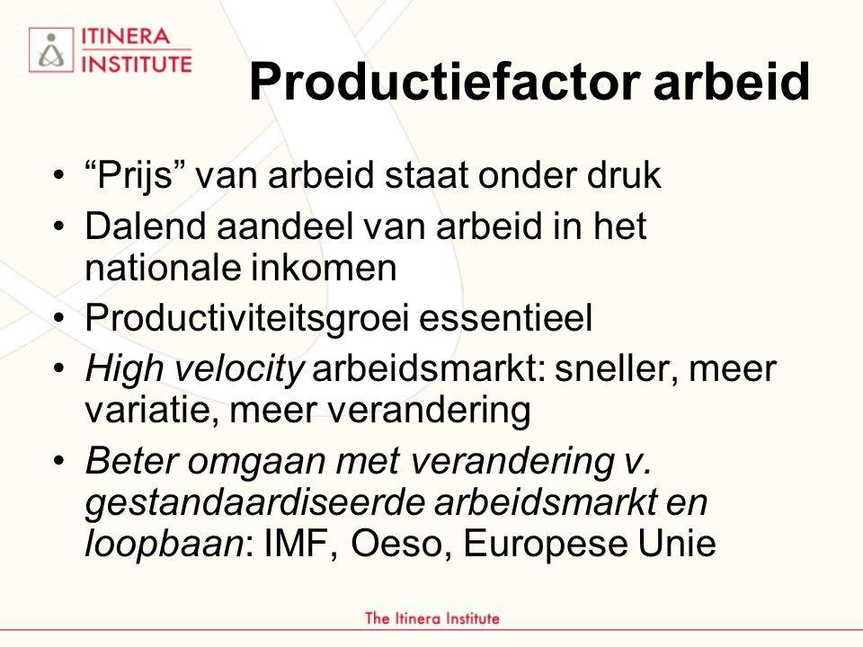 Productiefactor arbeid