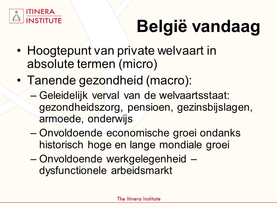 België vandaag Hoogtepunt van private welvaart in absolute termen (micro) Tanende gezondheid (macro):