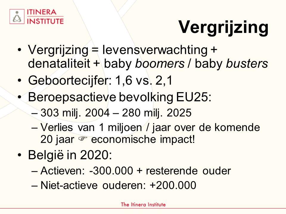 Vergrijzing Vergrijzing = levensverwachting + denataliteit + baby boomers / baby busters. Geboortecijfer: 1,6 vs. 2,1.