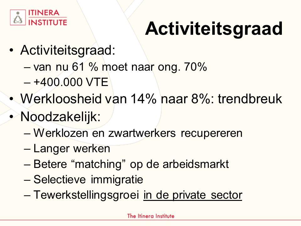 Activiteitsgraad Activiteitsgraad: