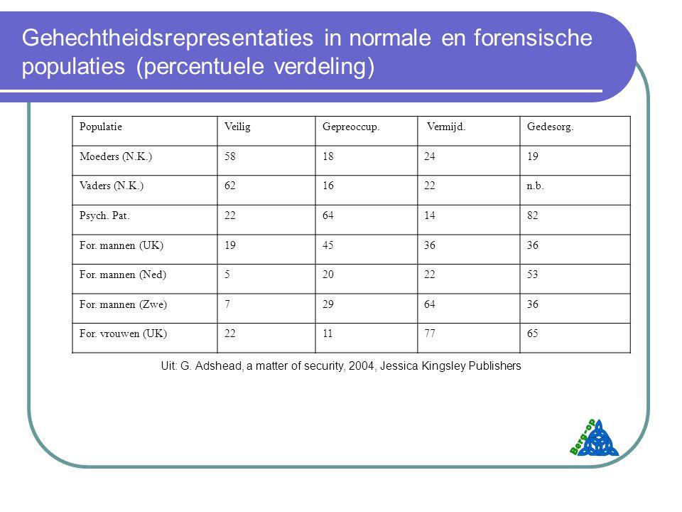 Gehechtheidsrepresentaties in normale en forensische populaties (percentuele verdeling)