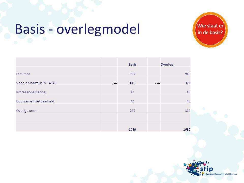 Basis - overlegmodel Wie staat er in de basis Basis Overleg Lesuren: