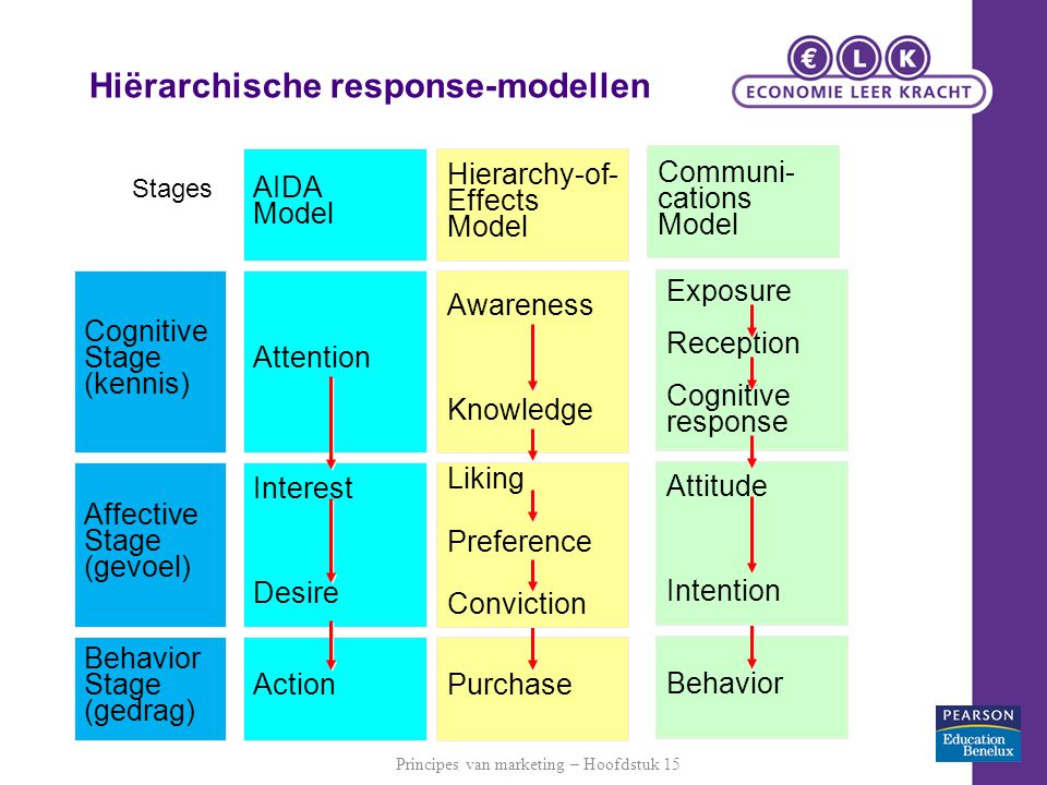 Hiërarchische response-modellen