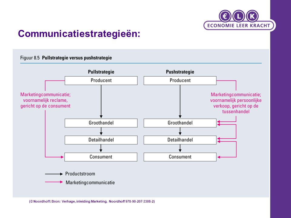Communicatiestrategieën: