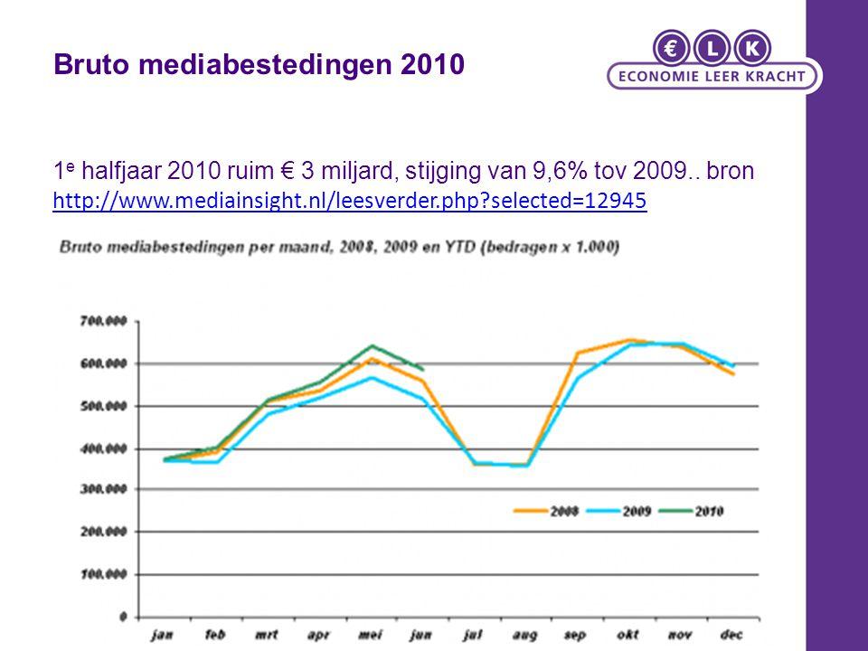 Bruto mediabestedingen 2010