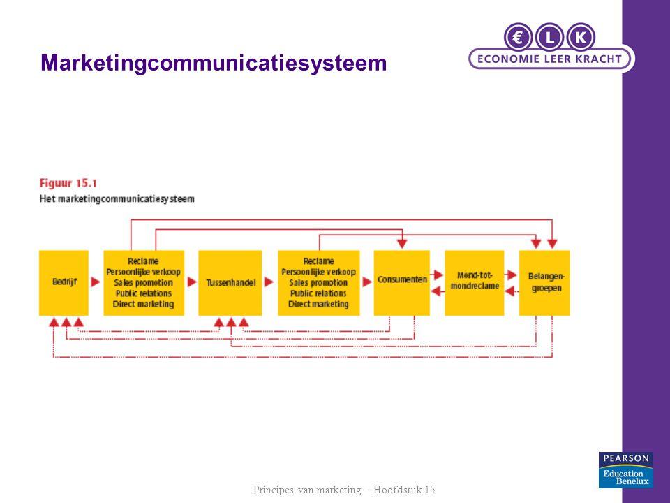 Marketingcommunicatiesysteem