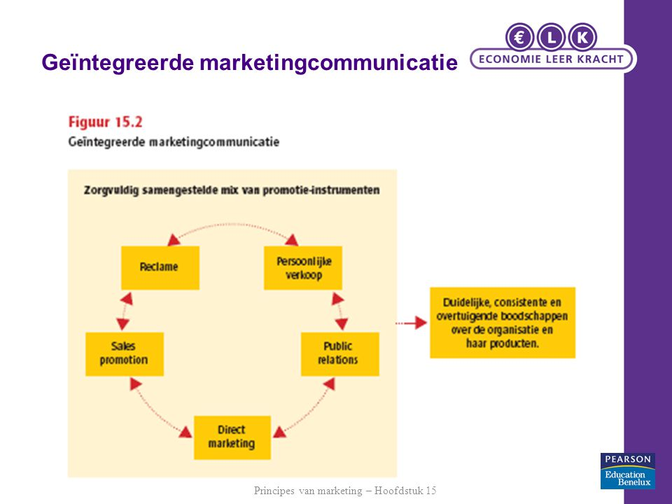 Geïntegreerde marketingcommunicatie
