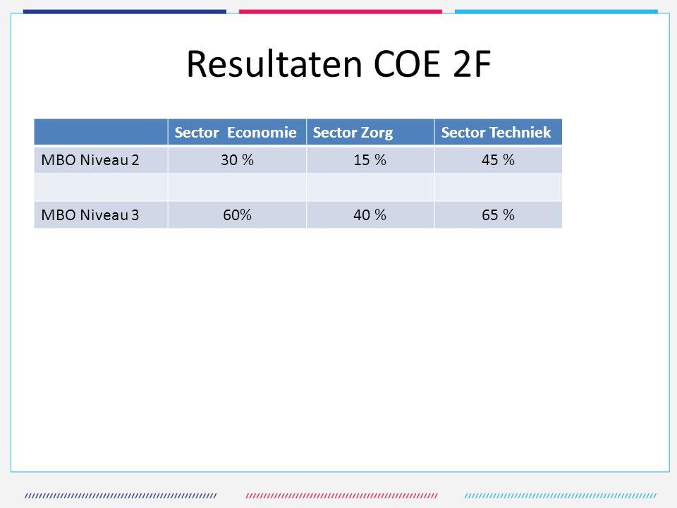 Resultaten COE 2F Sector Economie Sector Zorg Sector Techniek