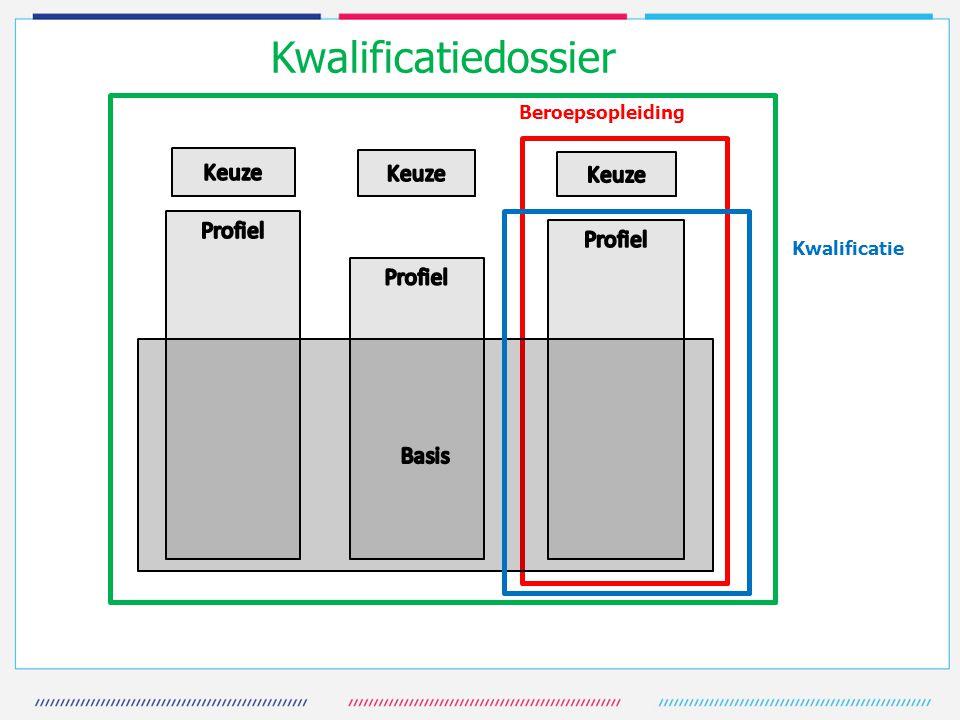 Kwalificatiedossier Basis Keuze Profiel Beroepsopleiding Kwalificatie