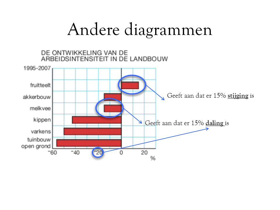 Andere diagrammen Geeft aan dat er 15% stijging is