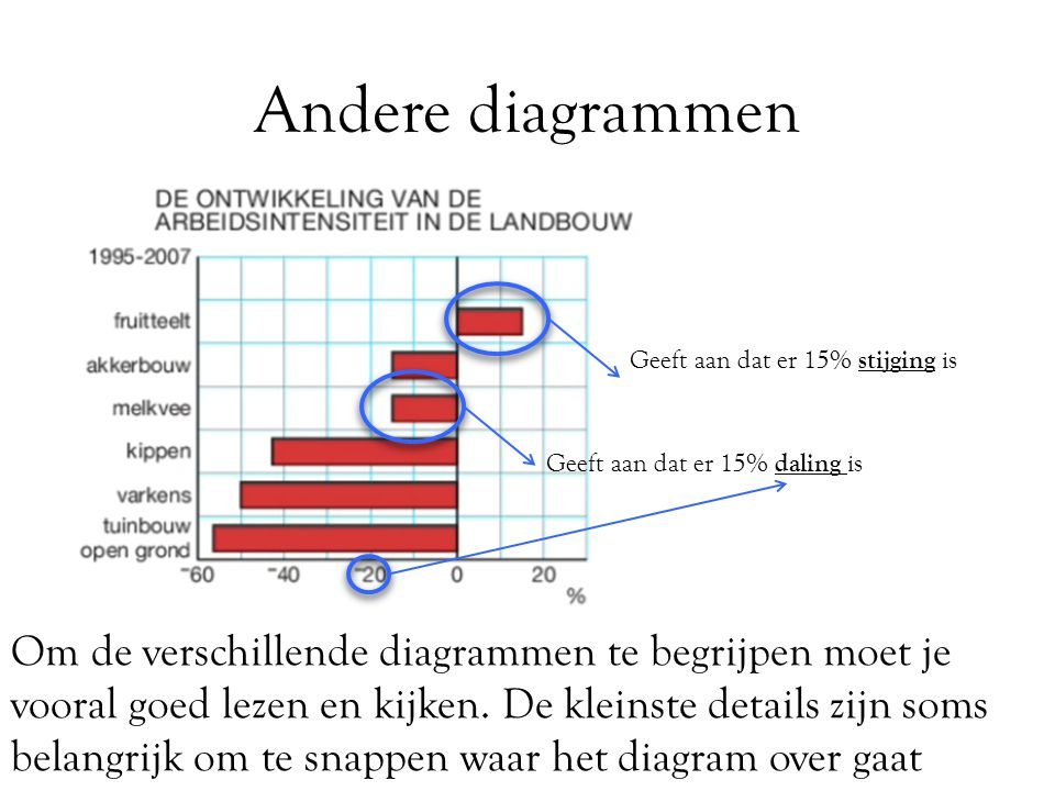 Andere diagrammen Geeft aan dat er 15% stijging is. Geeft aan dat er 15% daling is.