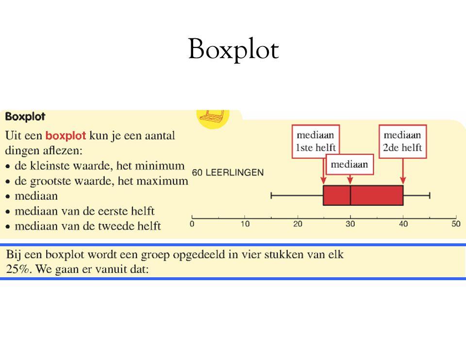 Boxplot