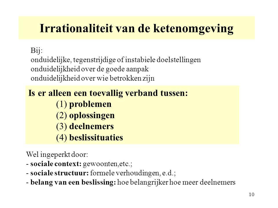 Irrationaliteit van de ketenomgeving