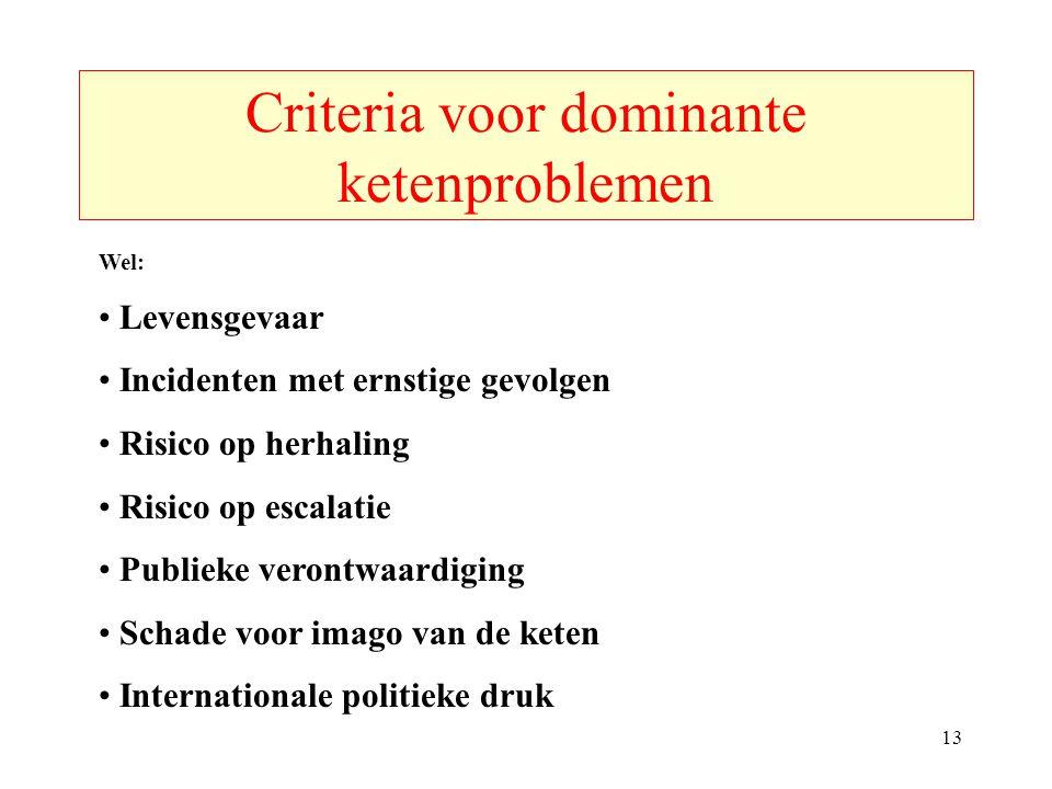 Criteria voor dominante ketenproblemen