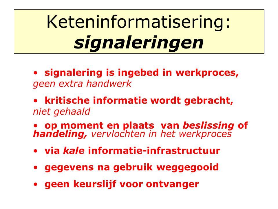 Keteninformatisering: signaleringen